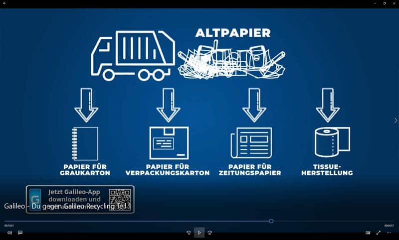 ROHPROG Recycling Wertstoffkreislauf